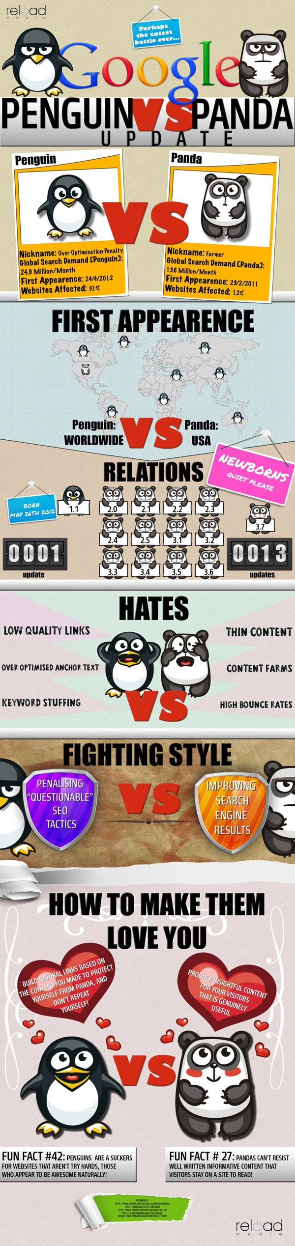 Une infographie pour différencier Panda et Penguin