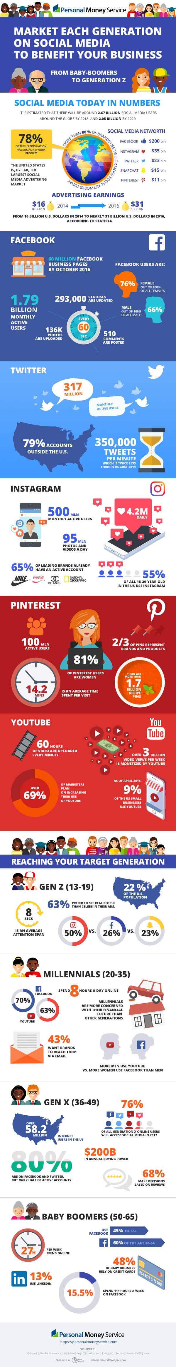Infographie: réseaux sociaux et générations, les chiffres clés