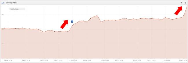 March Update Google - Hausse